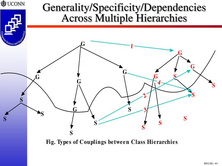 Generality/Specificity/Dependencies