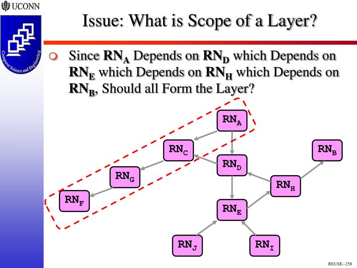 Issue: What is Scope of a Layer?