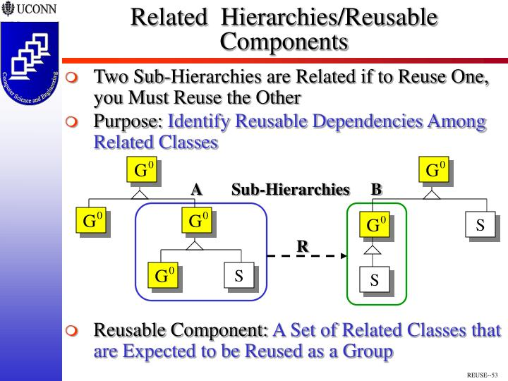 Related  Hierarchies/Reusable Components