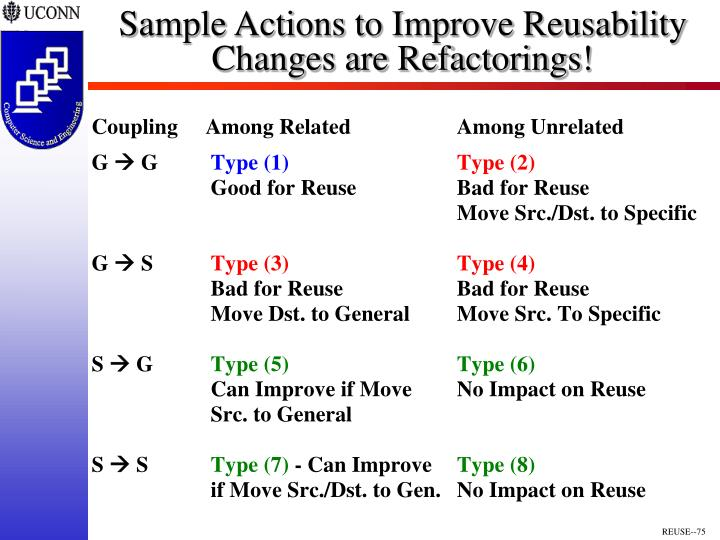 Sample Actions to Improve Reusability