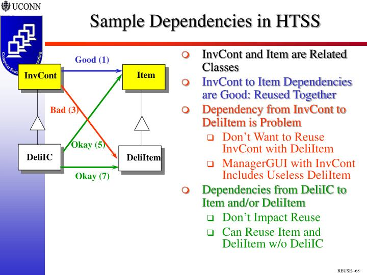Sample Dependencies in HTSS