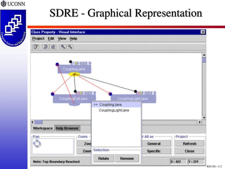 SDRE - Graphical Representation