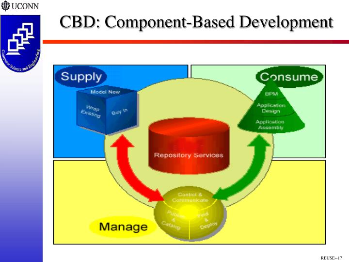 CBD: Component-Based Development