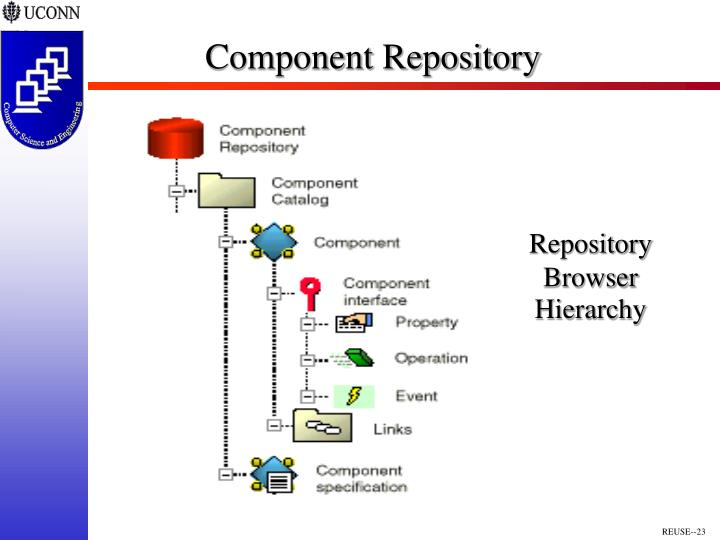 Component Repository