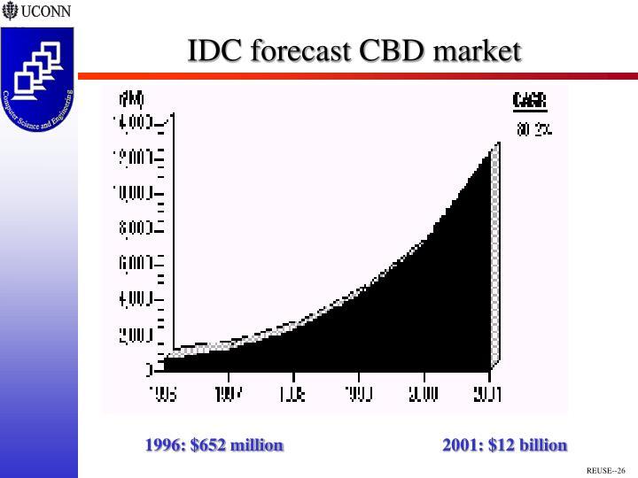 IDC forecast CBD market