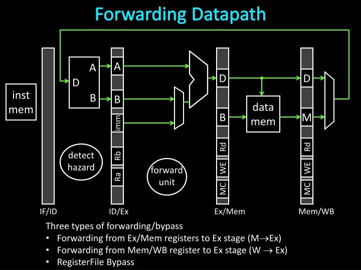 Forwarding Datapath