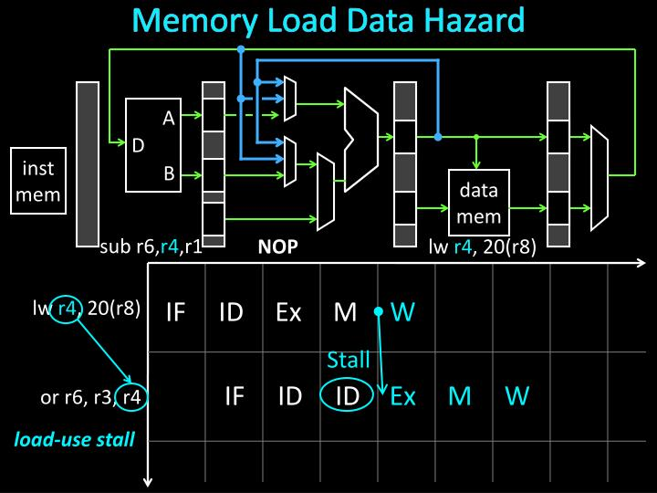 Memory Load Data Hazard