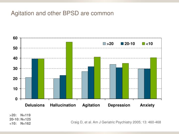Agitation and other bpsd are common