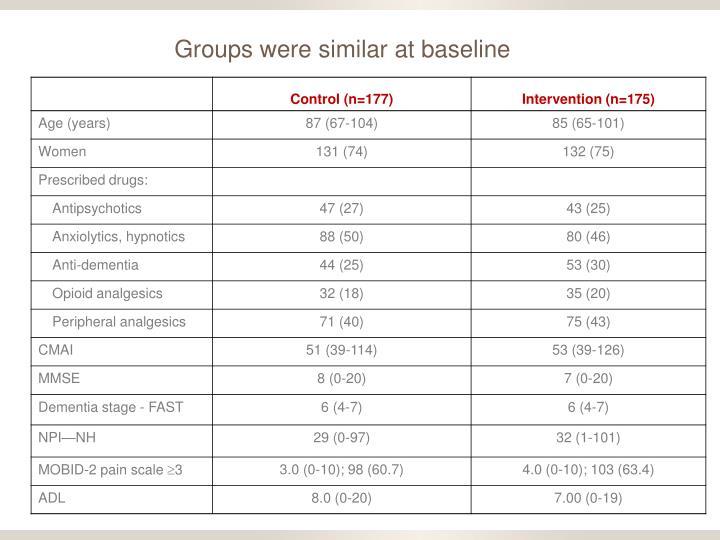 Groups were similar at baseline