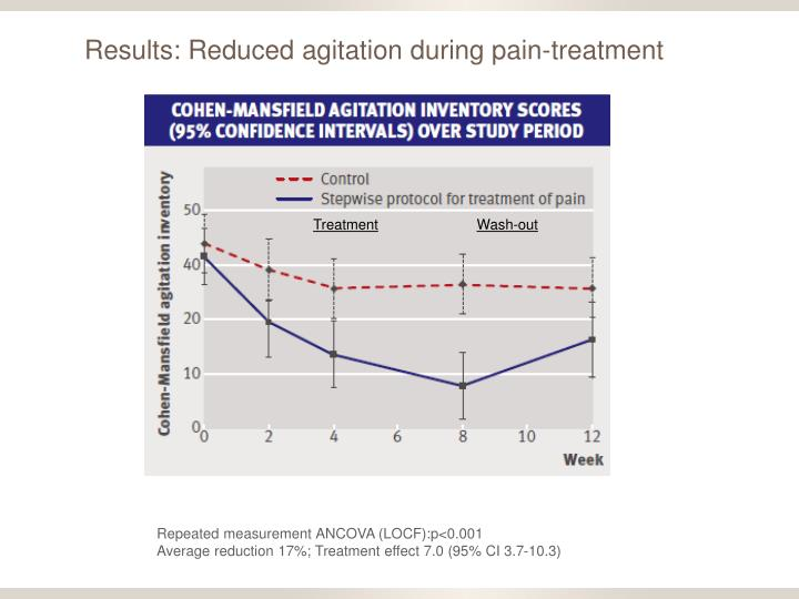 Results: Reduced agitation during pain-treatment