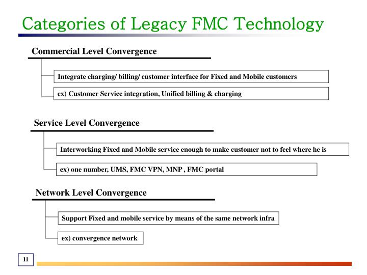 Categories of Legacy FMC Technology