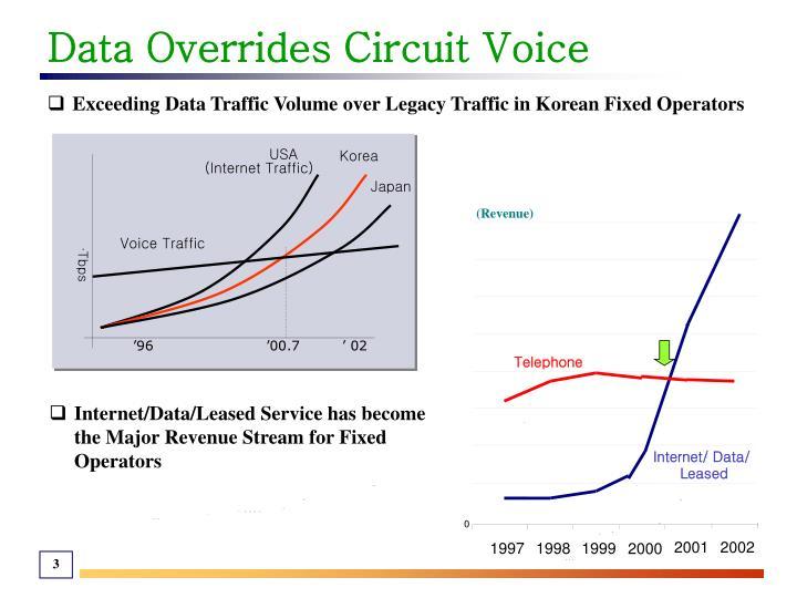 Data Overrides Circuit Voice