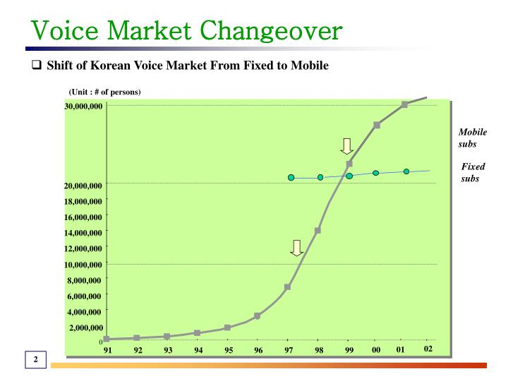 Voice market changeover
