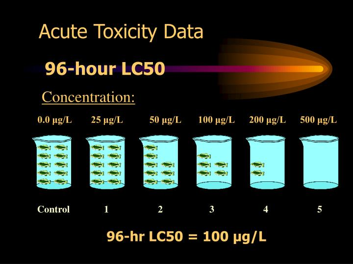 Acute Toxicity Data