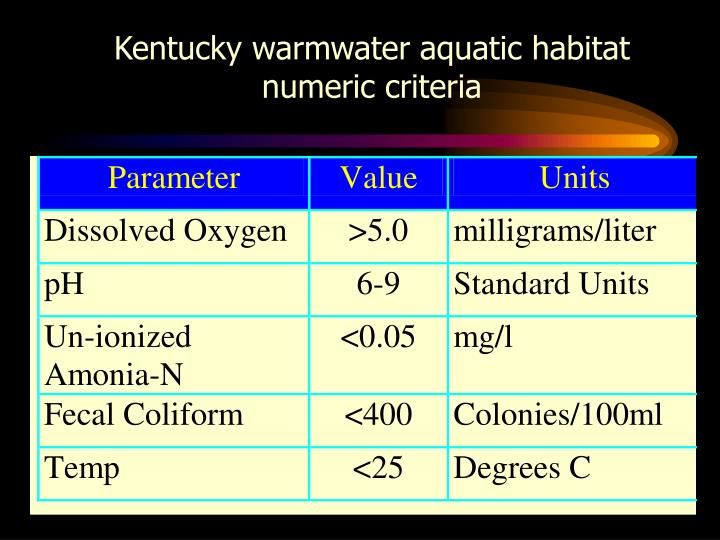 Kentucky warmwater aquatic habitat numeric criteria
