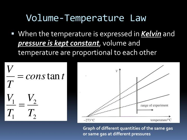 Volume-Temperature Law
