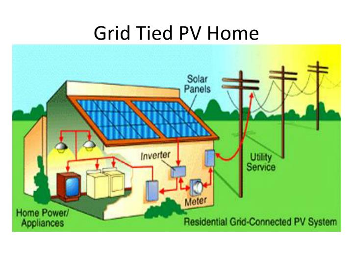 Grid Tied PV Home