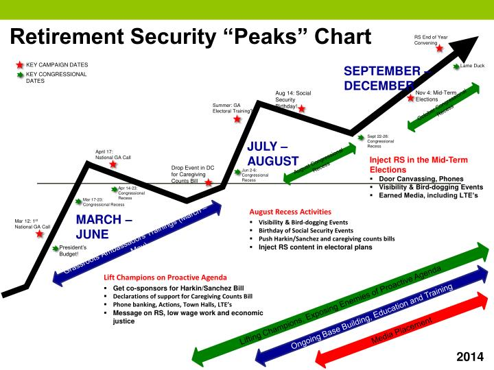 "Retirement Security ""Peaks"" Chart"