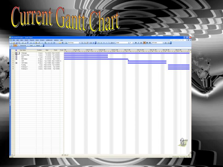 Current Gantt Chart
