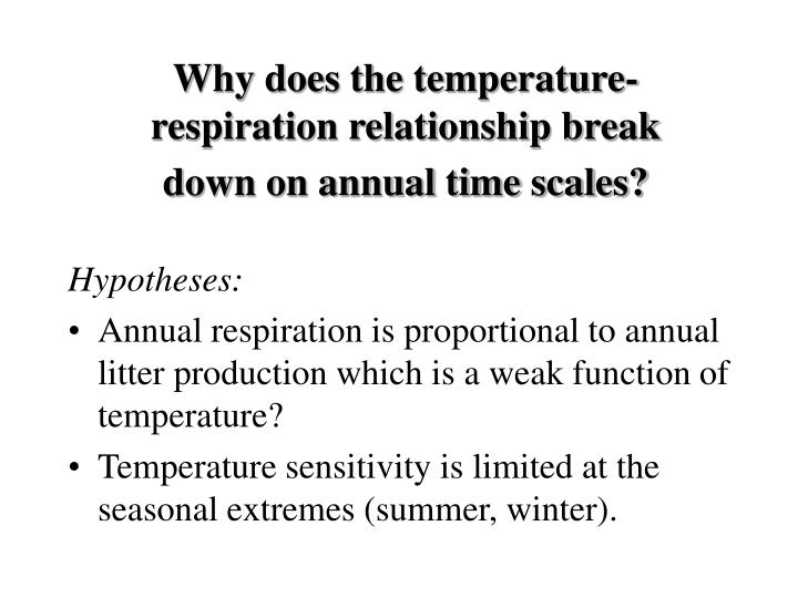 Why does the temperature-respiration relationship break down on annual time scales?