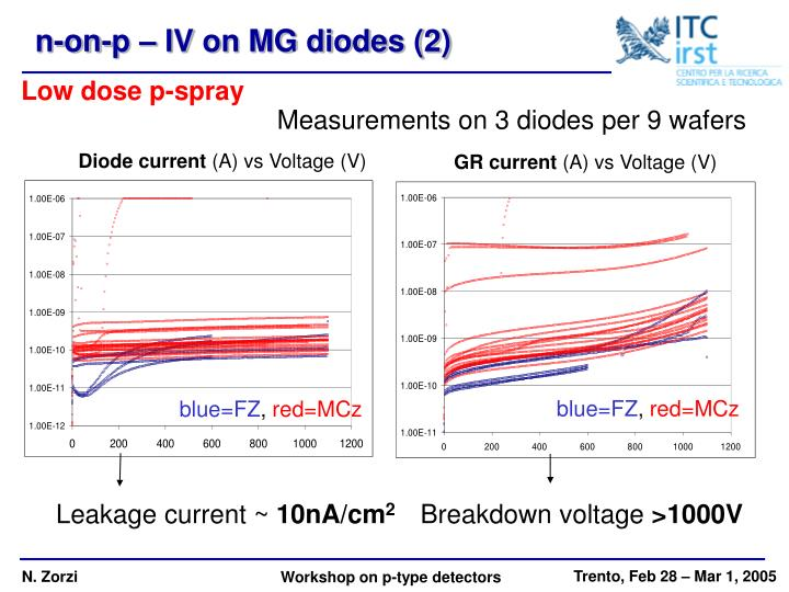n-on-p – IV on MG diodes (2)
