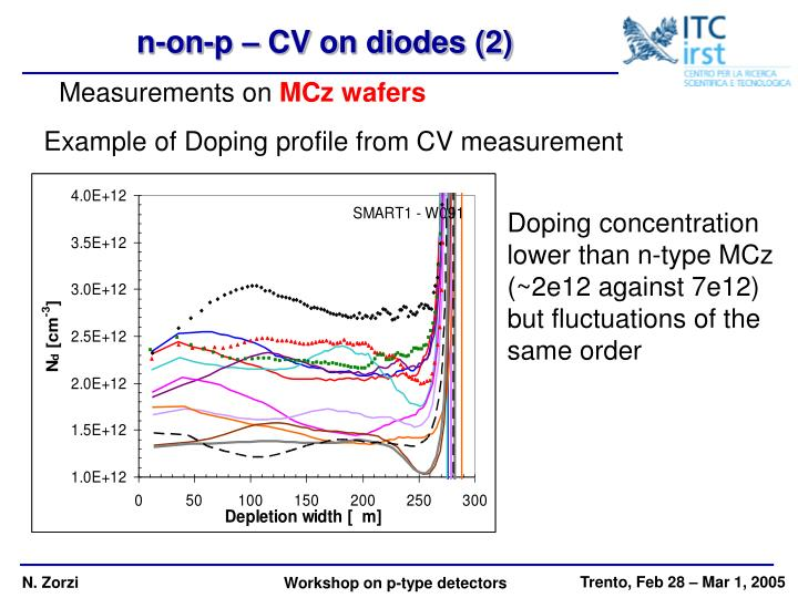 n-on-p – CV on diodes (2)