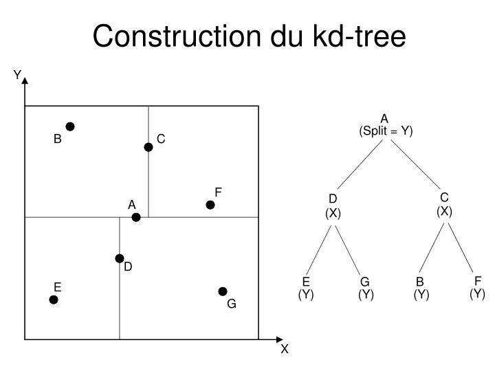 Construction du kd-tree