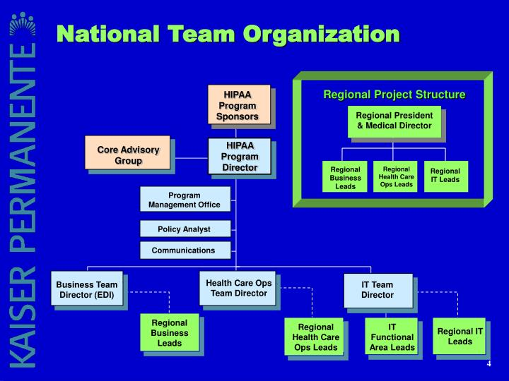 National Team Organization