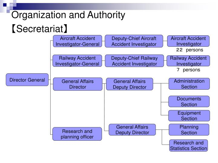 Deputy-Chief Aircraft