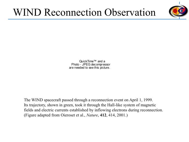 WIND Reconnection Observation