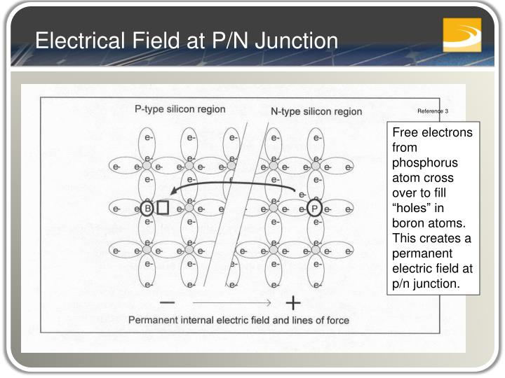 Electrical Field at P/N Junction