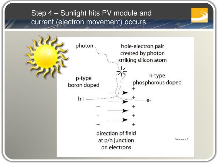 Step 4 – Sunlight hits PV module and current (electron movement) occurs