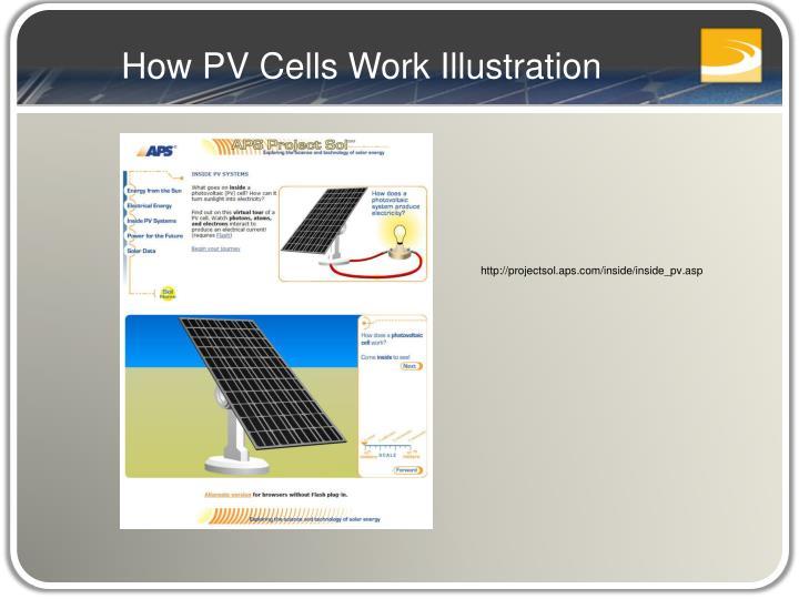 How PV Cells Work Illustration