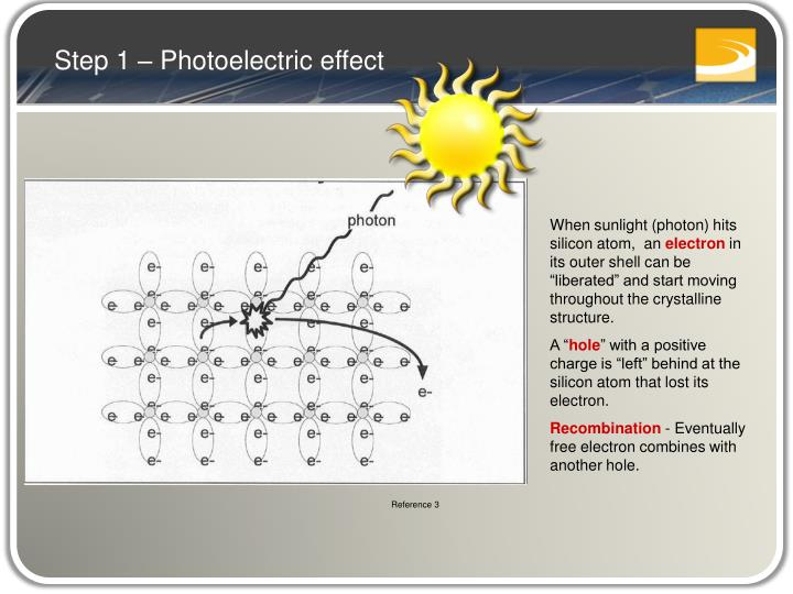 Step 1 – Photoelectric effect