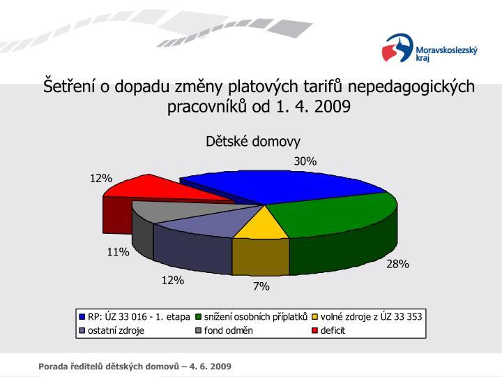 Šetření o dopadu změny platových tarifů nepedagogických pracovníků od 1. 4. 2009