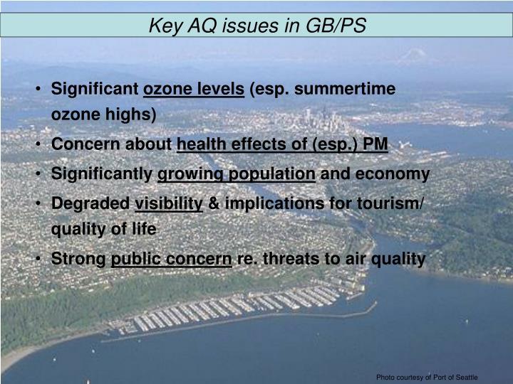Key AQ issues in GB/PS