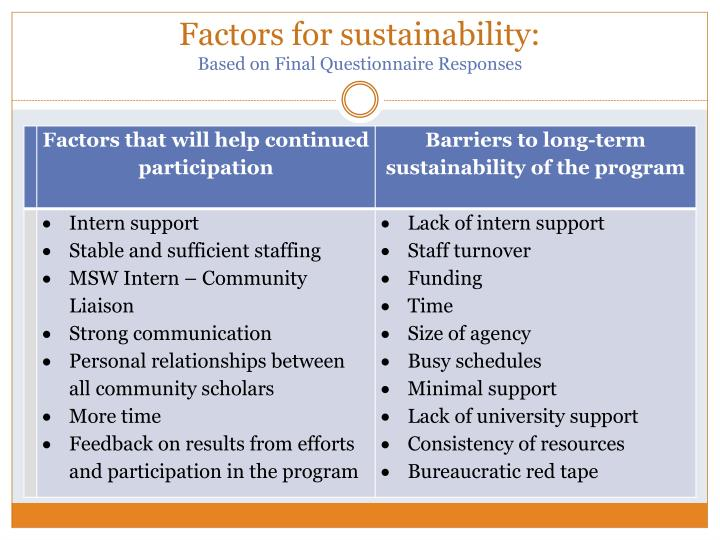 Factors for sustainability: