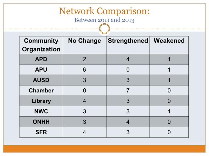 Network Comparison:
