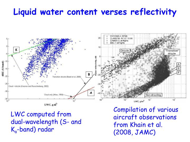Liquid water content verses reflectivity