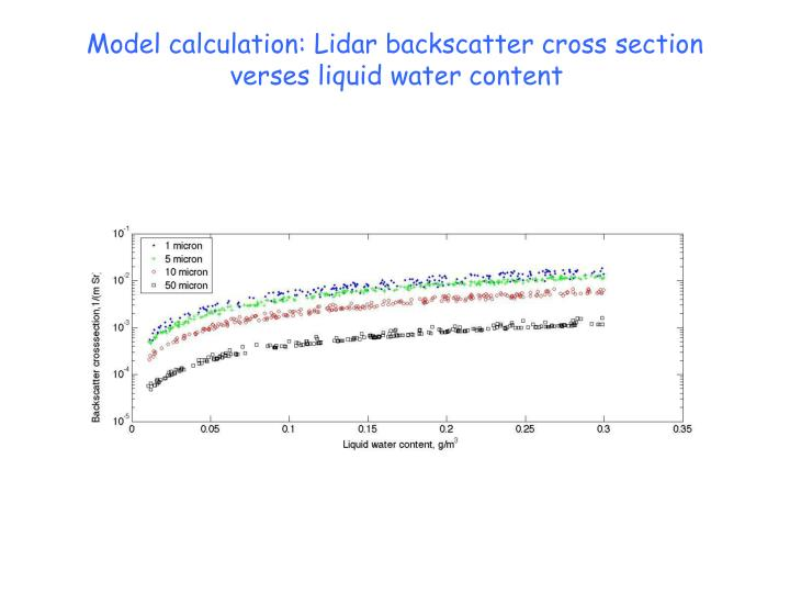 Model calculation: Lidar backscatter cross section verses liquid water content