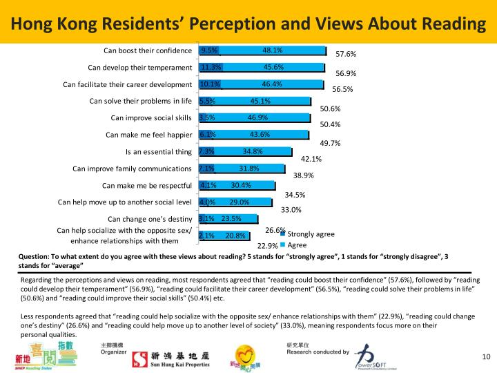 Hong Kong Residents' Perception and Views About Reading