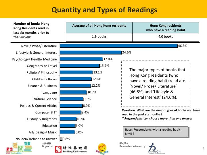 Quantity and Types of Readings