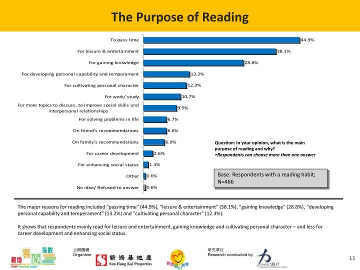The Purpose of Reading
