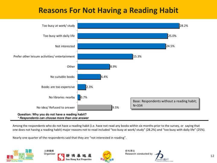 Reasons For Not Having a Reading Habit