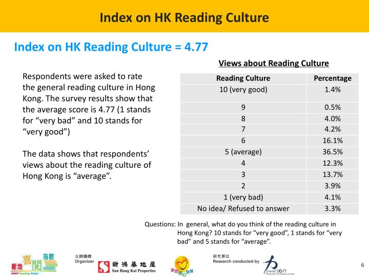 Index on HK Reading Culture