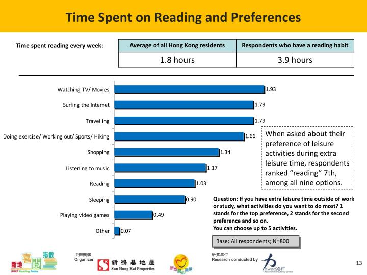 Time Spent on Reading and Preferences