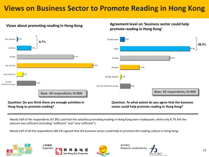 Views on Business Sector to Promote Reading in Hong Kong