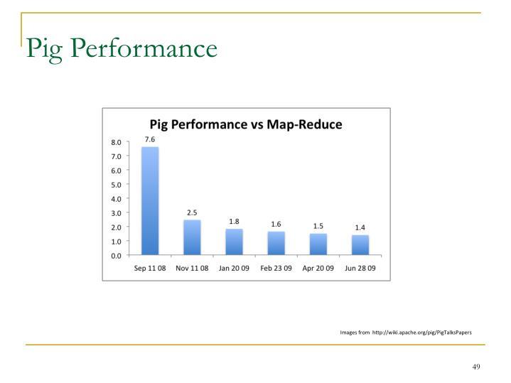 Pig Performance