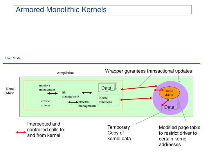 Armored Monolithic Kernels