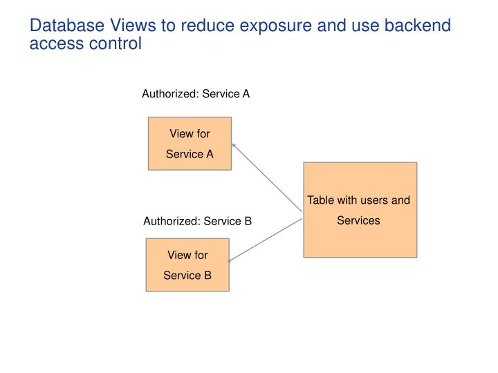 Database Views to reduce exposure and use backend access control